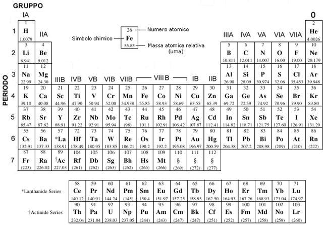 Biologia appunti parte 1 - Tavola periodica con numeri ossidazione ...
