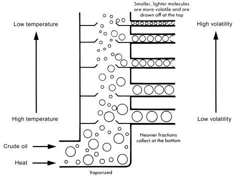essay fractional distillation petroleum Find essay examples get a it is evident that the distillation, specifically fractional semimicroscale distillation is liquefied petroleum gas or liquid.