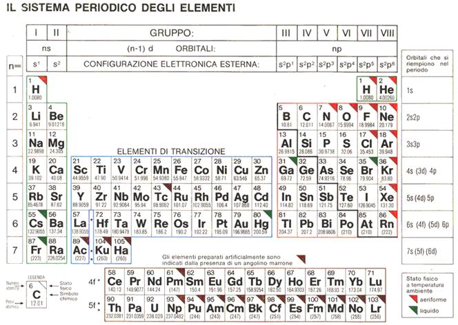 Classificazione periodica degli elementi e la tavola periodica - Tavola periodica configurazione elettronica ...