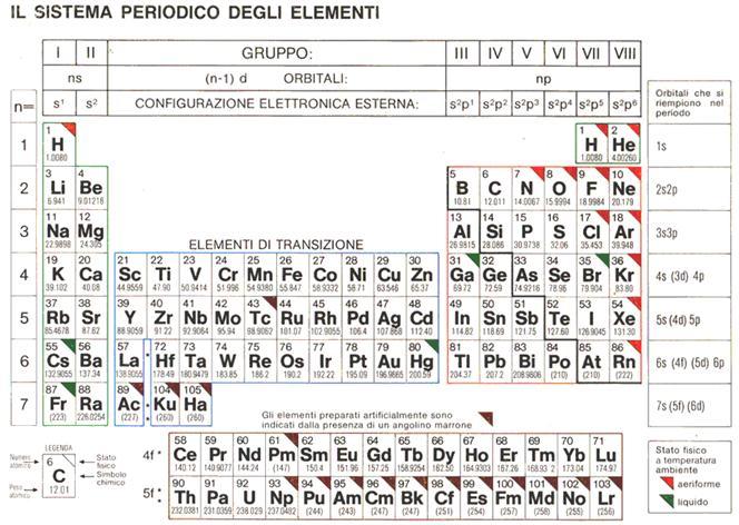 Tavola periodica degli elementi con numeri di ossidazione - Tavola numeri di ossidazione ...