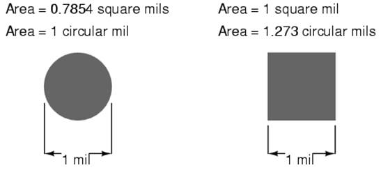 Conductor size to illustrate the difference between measurements in square mils and measurements in circular mils i will compare a circle with a square showing the area keyboard keysfo Image collections