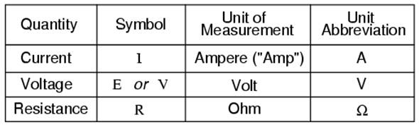 state the relationship between volts amperes and ohms