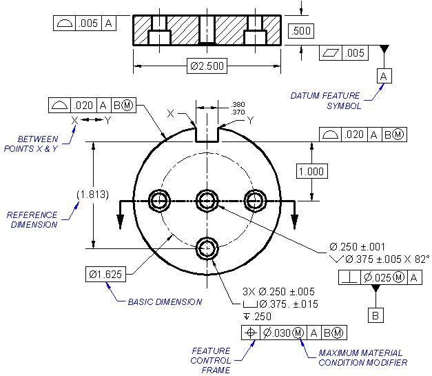 Geometric Dimensioning & Tolerancing in engineering drawings