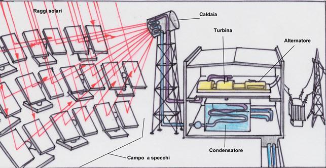 Centrali elettriche - Centrale solare a specchi ...