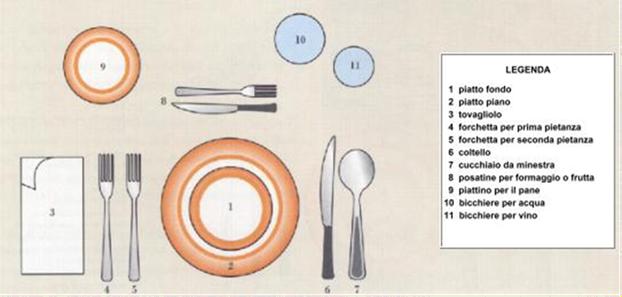 Il galateo a tavola per bambini - Galateo a tavola posate ...