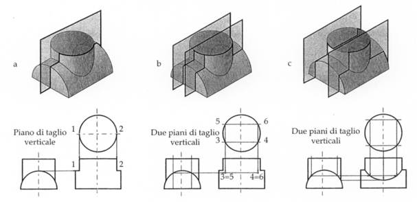 Disegno tecnico sezioni di solidi e tipi di sezioni for Piani di fattoria americana