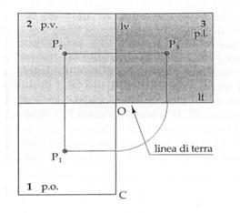 Proiezioni ortogonali ortografiche di solidi semplici e for Piani di produzione