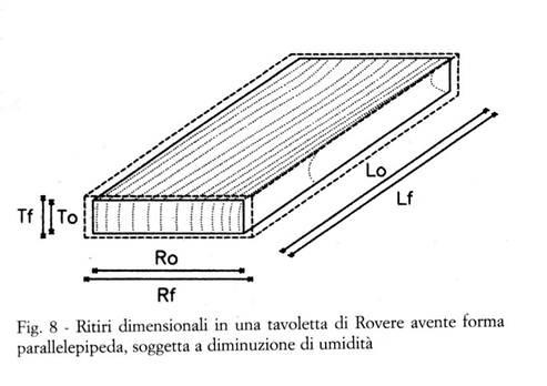 Dilatazione legno umidità