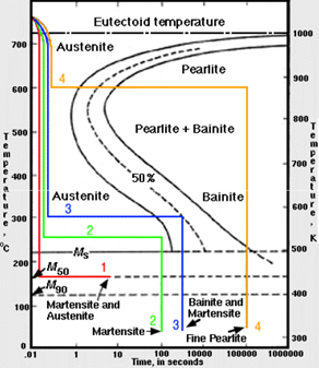 metallurgia riassunti ForBain S Curve