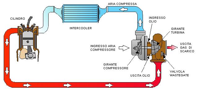 turbocompressore funzionamento 1991 nissan 300zx twin turbo vacuum diagram legacy twin turbo vacuum diagram