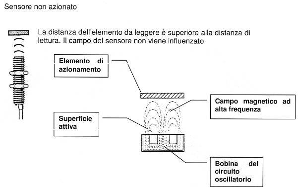 Schema Elettrico Per Finecorsa Motoriduttore : Sensori