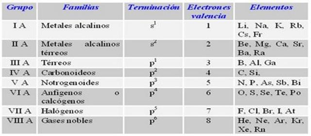 Tabla peridica de los elementos qumicos completa tabla peridica actual urtaz Image collections
