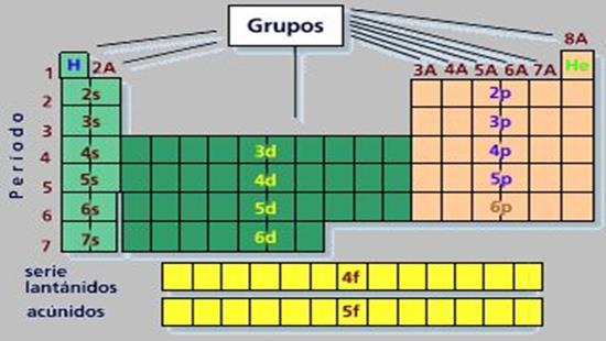 Tabla peridica de los elementos qumicos completa tabla peridica actual urtaz Images