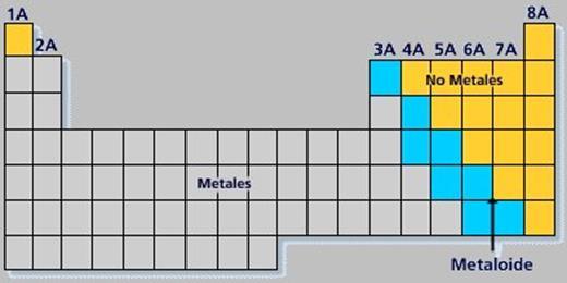 Tabla peridica de los elementos qumicos completa gases nobles son los que se ubican en el extremo derecho de la tabla peridica urtaz Choice Image