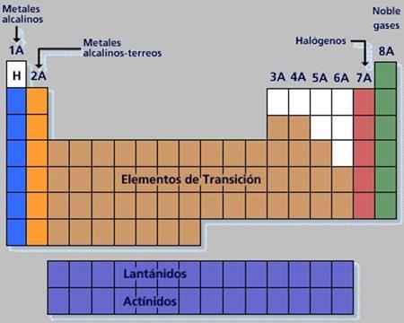 tabla peridica de los elementos qumicos completa
