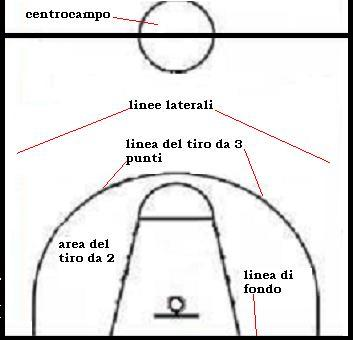 Pallacanestro basket for Il campo da basket