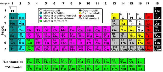 I grandi nomi della matematica e della scienza - Tavola periodica con numeri ossidazione ...