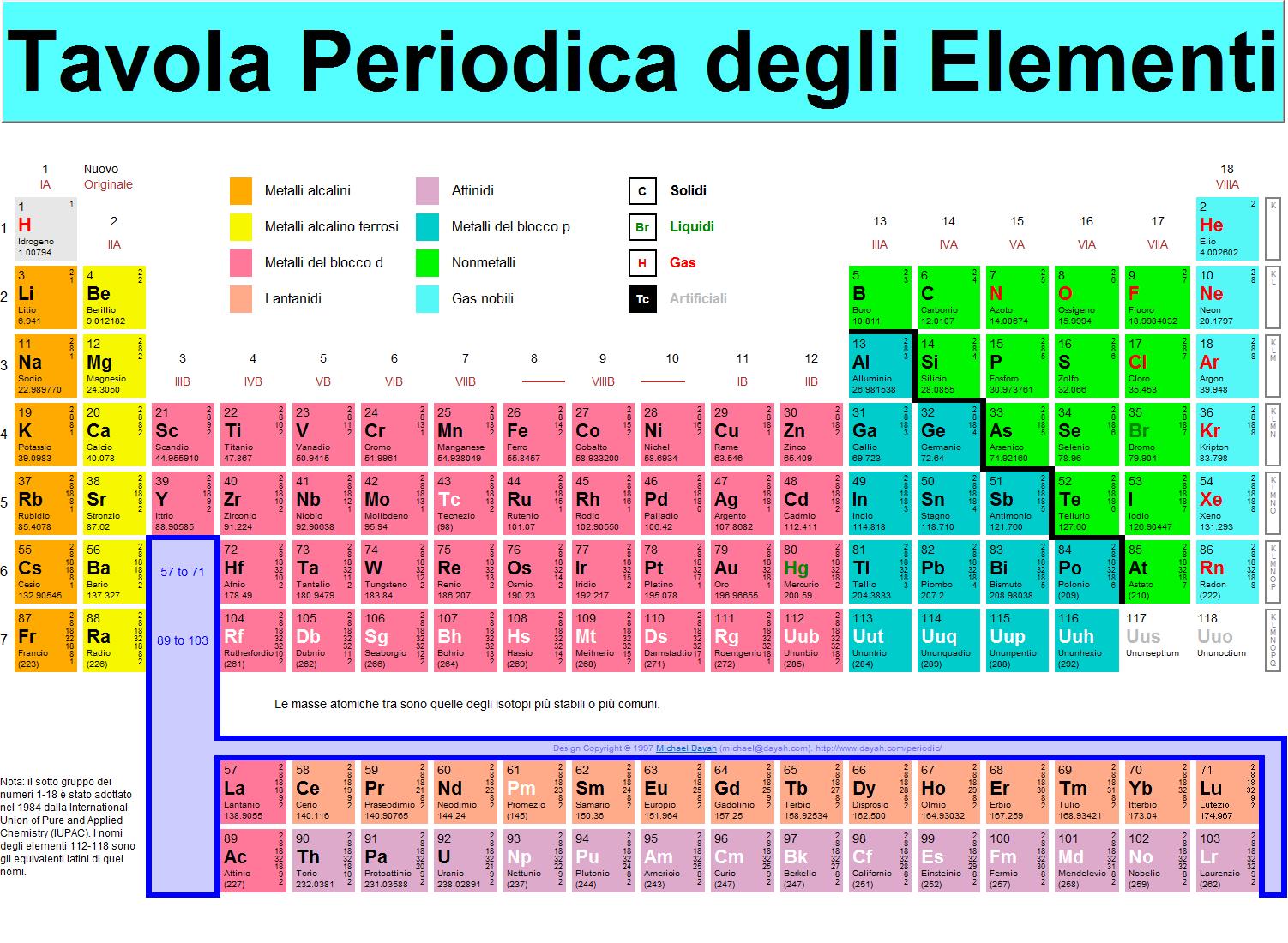 Tavola periodica degli elementi completa in italiano da stampare tavola periodica degli - Tavola numeri di ossidazione ...