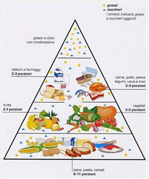 Alimentazione mangiar bene - Si usa per cucinare 94 ...