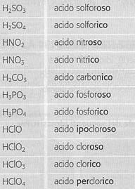 Quando si usa suffisso ipo in chimica