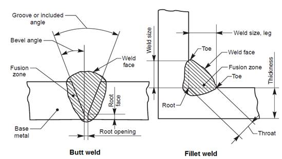 Welding Weld Joints And Symbols In Engineering Drawings