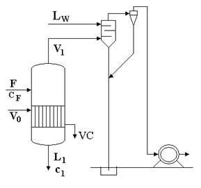 Portata di vapore evaporazione e entalpia - Portata e pressione acqua ...