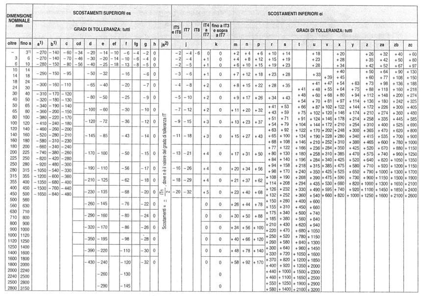 Tolleranze dimensionali - Tavole numeriche radici quadrate da 1 a 10000 ...