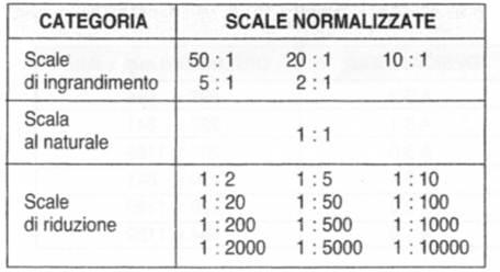 Disegno tecnico for Planimetrie delle scale curve