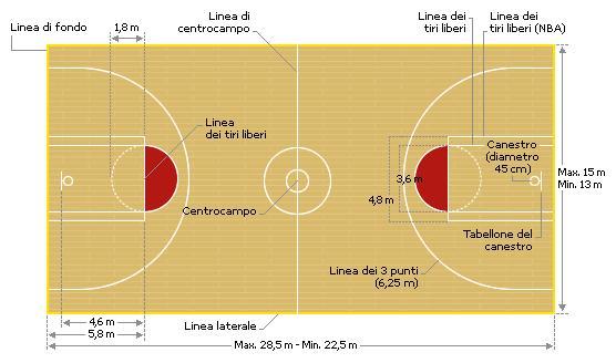 Risultati immagini per pallacanestro regole principali